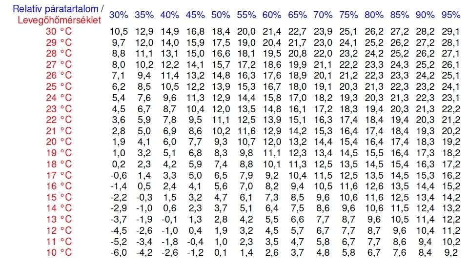 harmatpont táblázat