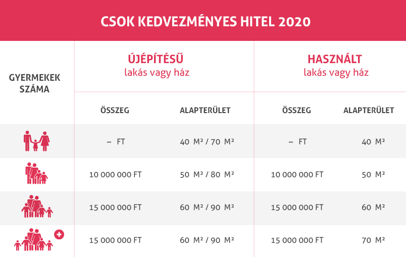 CSOK 2020 táblázat